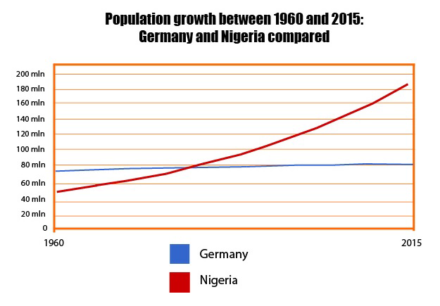 causes of population growth in nigeria