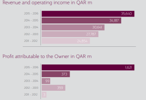 Qatar Air Revinue